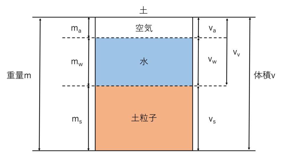 土の三層モデル