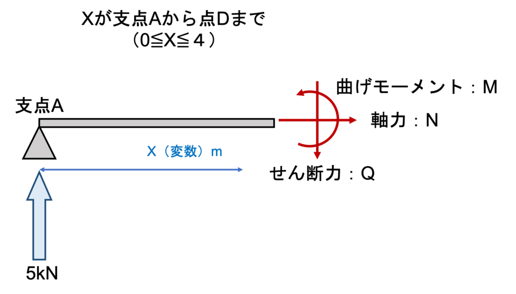 Section force diagram of beam