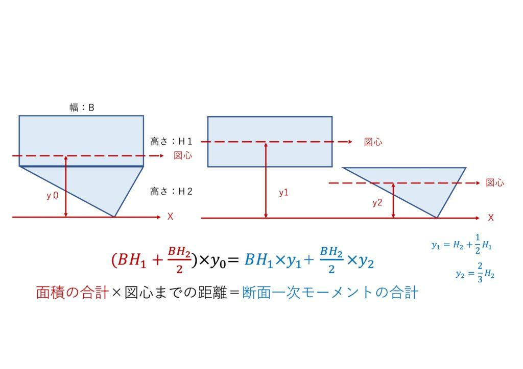図心の計算方法
