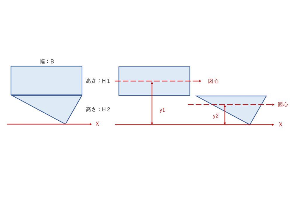 断面二次モーメントの軸からの調整