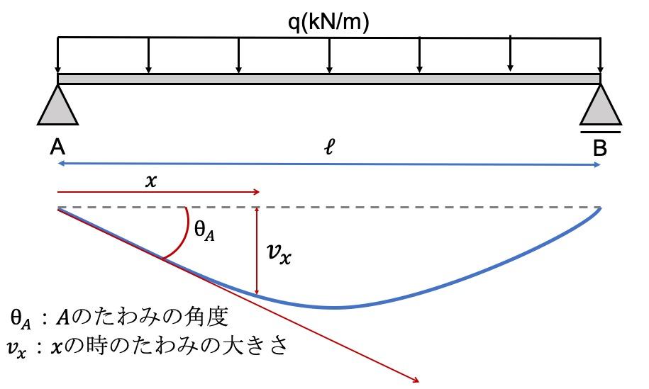微分方程式を使ったたわみの例題