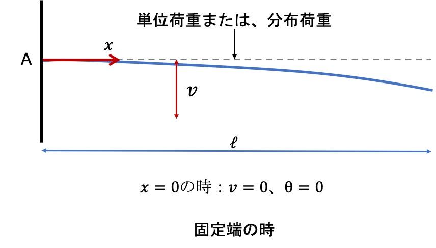固定端の場合の境界条件