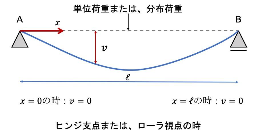 ヒンジ支点・ローラ支点の場合の境界条件